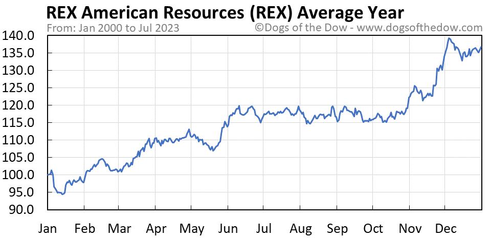 REX average year chart