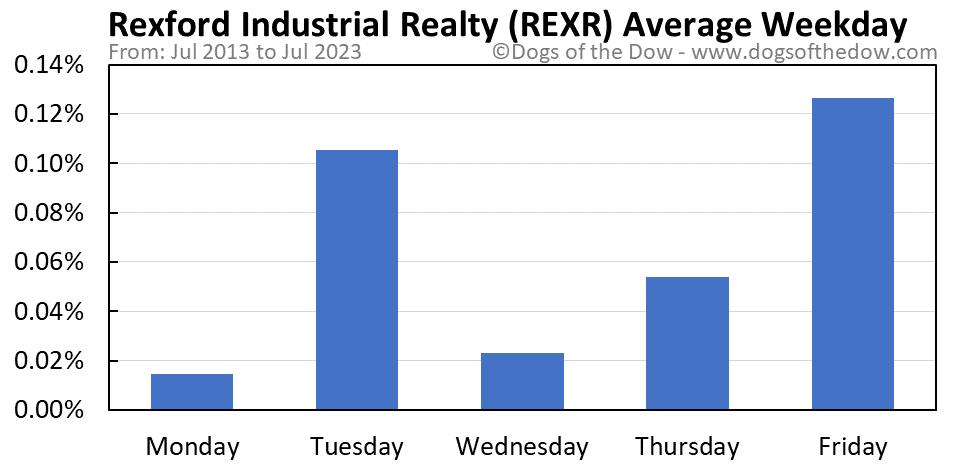 REXR average weekday chart