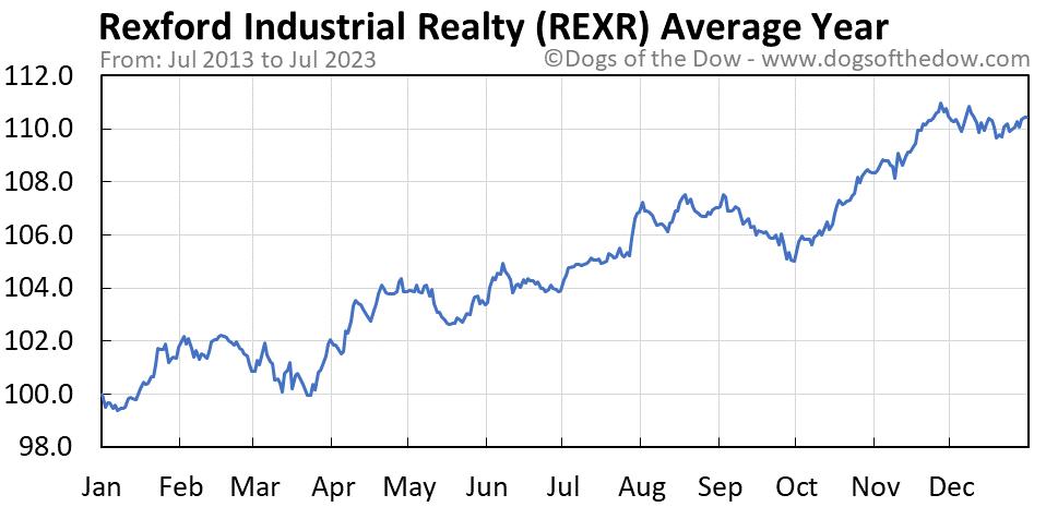REXR average year chart