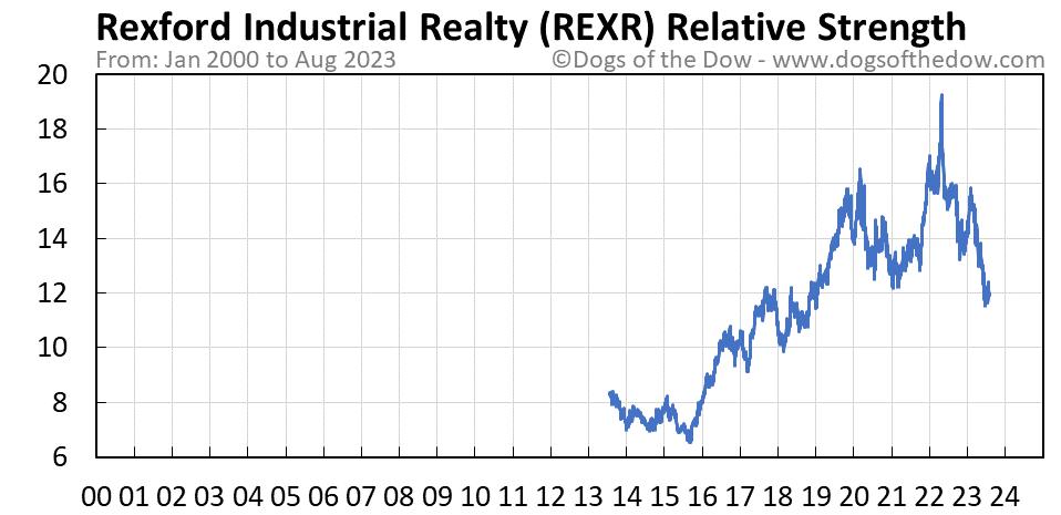 REXR relative strength chart
