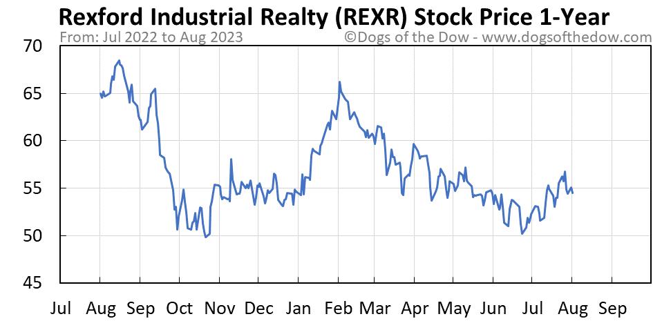 REXR 1-year stock price chart