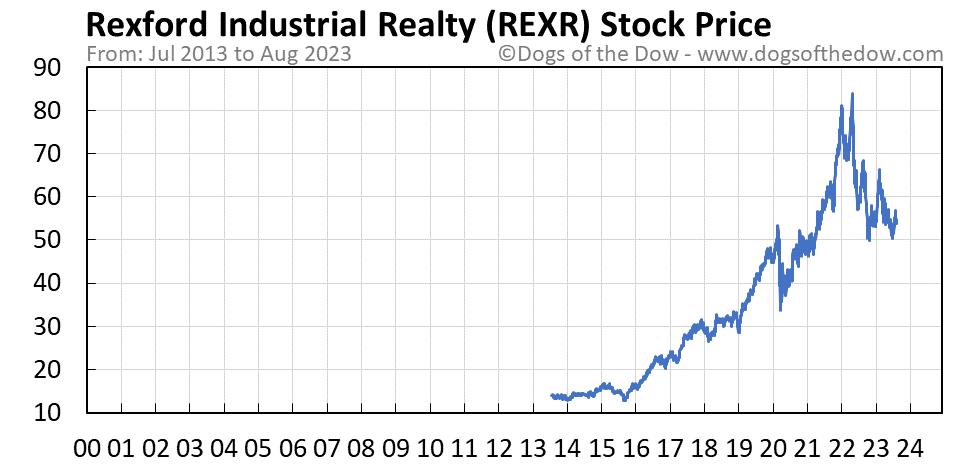 REXR stock price chart