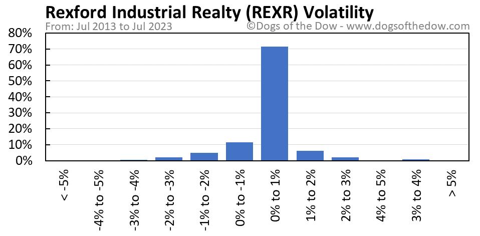 REXR volatility chart