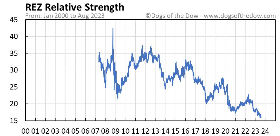 REZ relative strength chart
