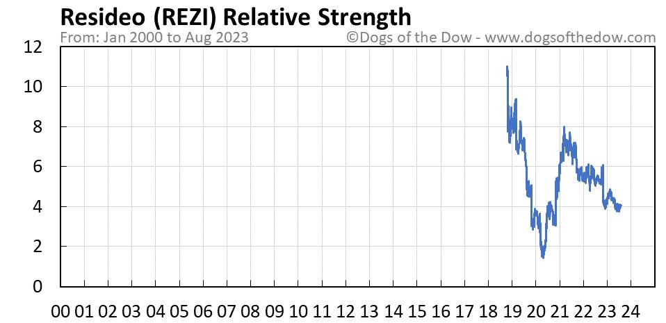 REZI relative strength chart