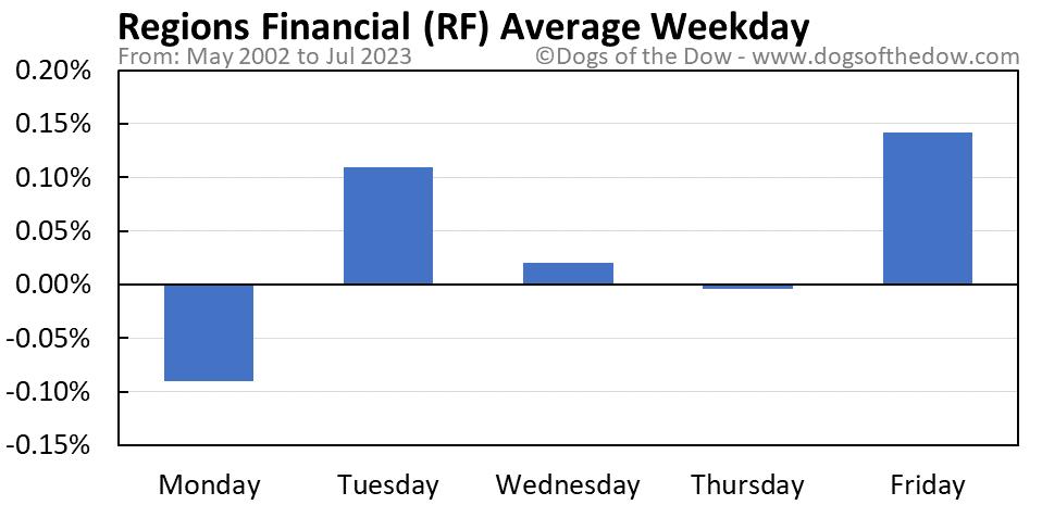 RF average weekday chart