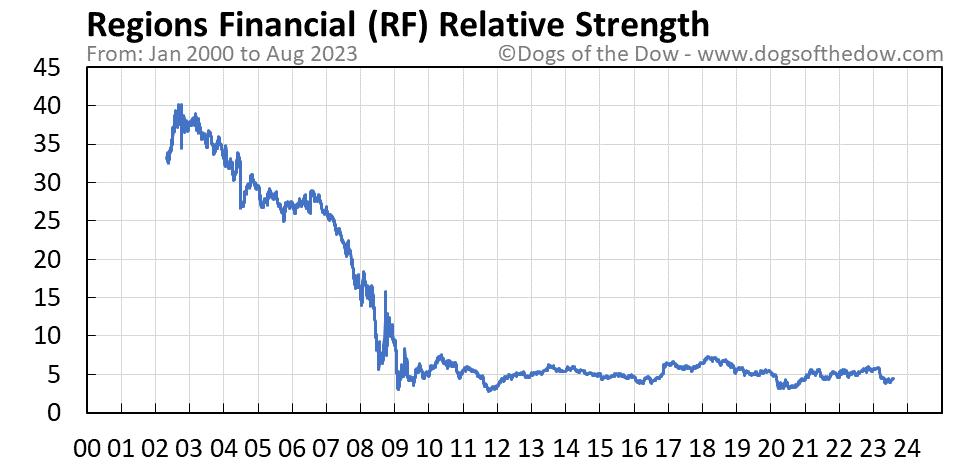 RF relative strength chart