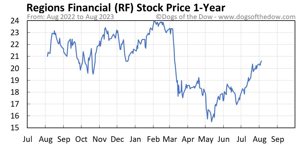 RF 1-year stock price chart