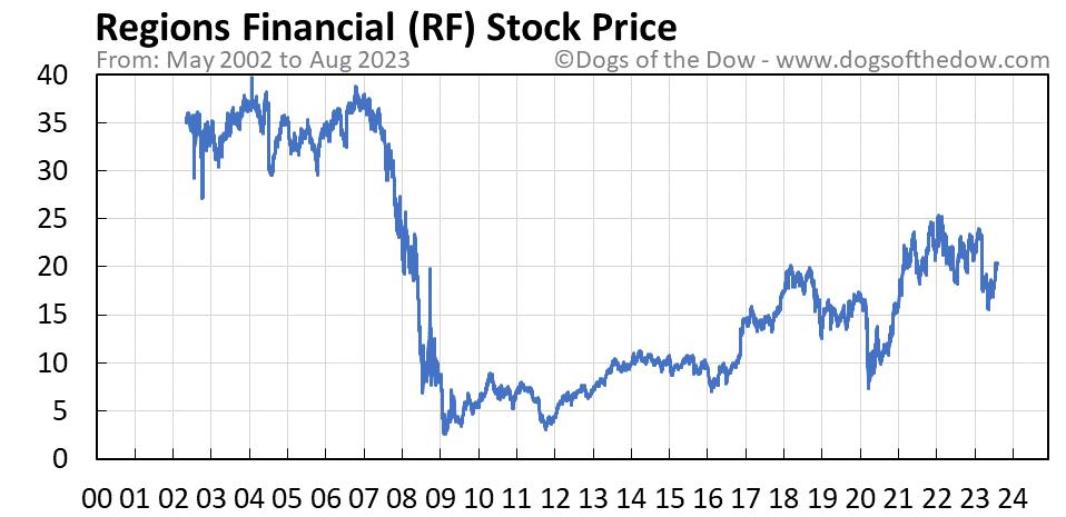RF stock price chart