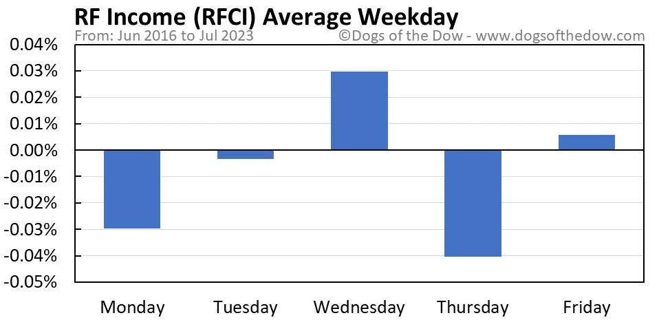 RFCI average weekday chart
