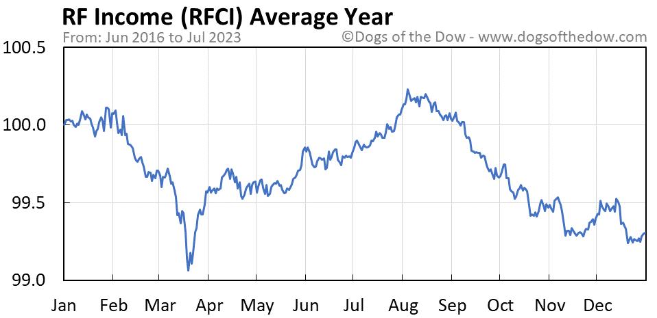 RFCI average year chart