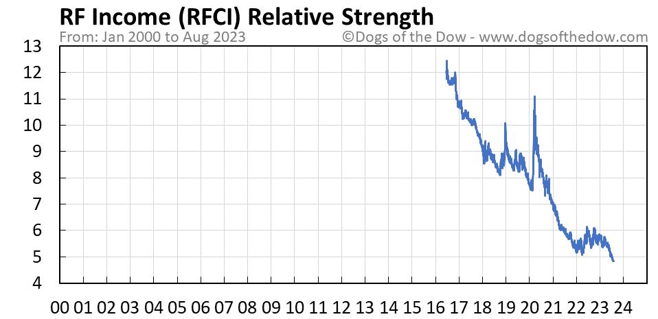 RFCI relative strength chart