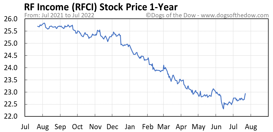 RFCI 1-year stock price chart