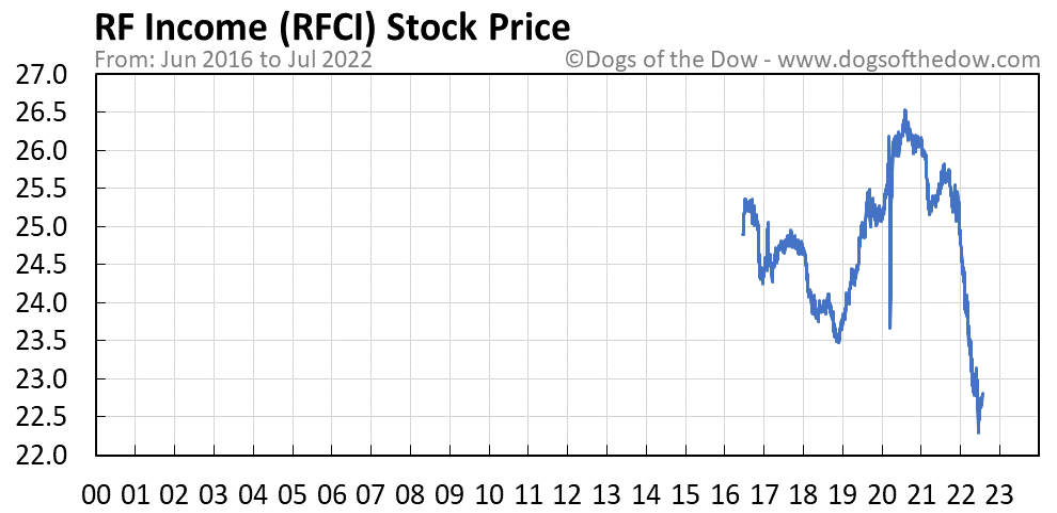 RFCI stock price chart