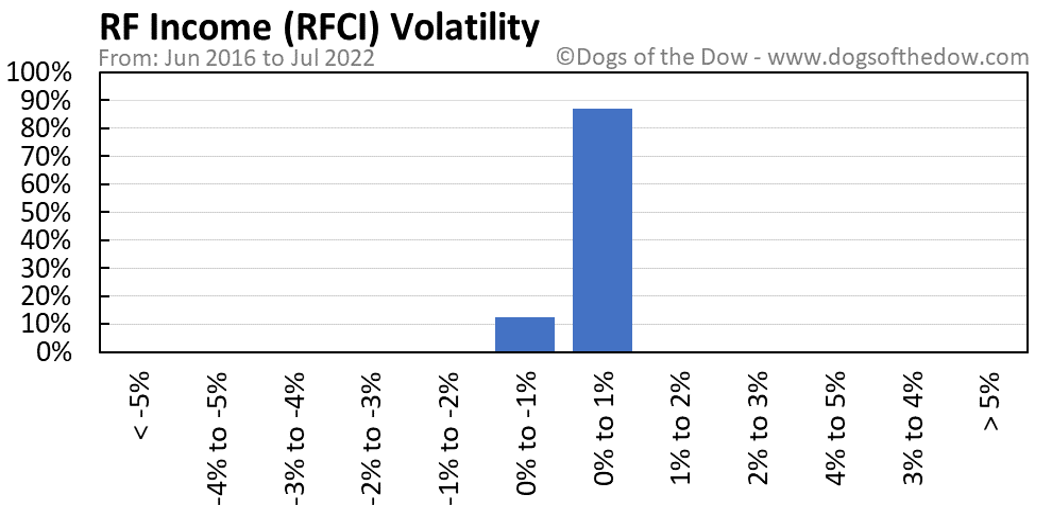 RFCI volatility chart