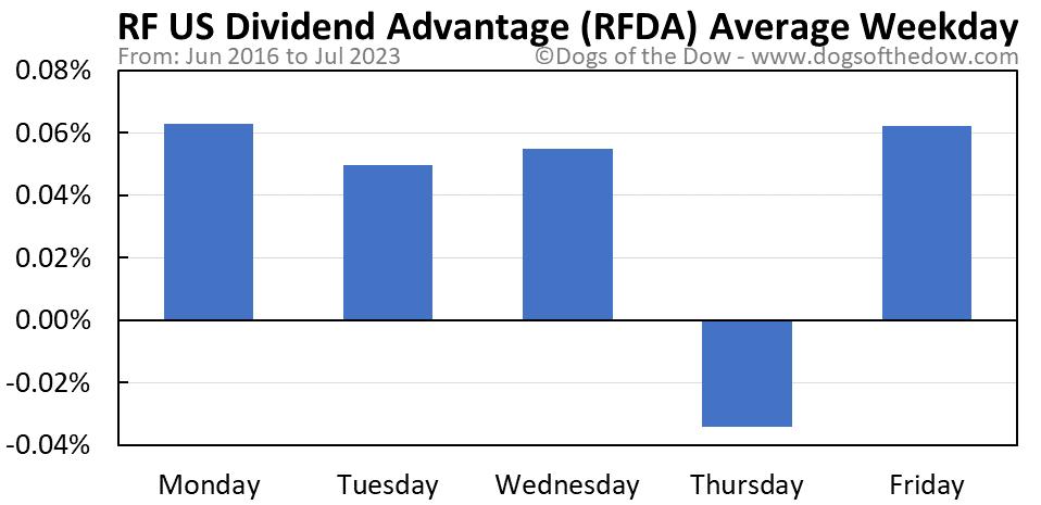 RFDA average weekday chart