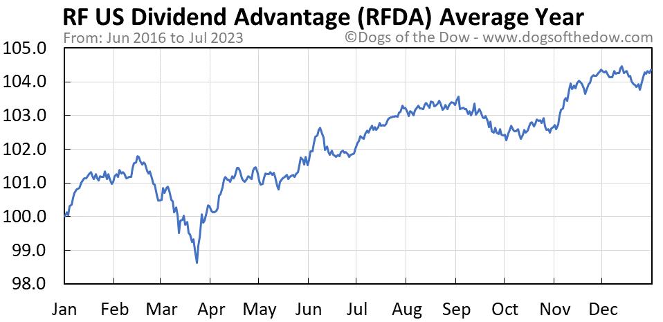 RFDA average year chart