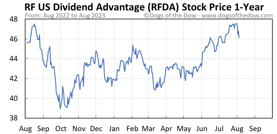 RFDA 1-year stock price chart