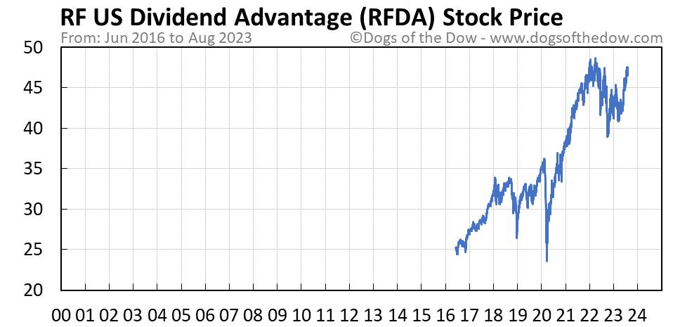 RFDA stock price chart