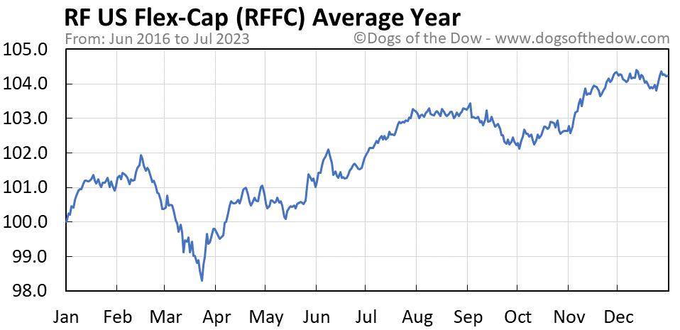 RFFC average year chart