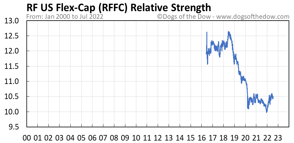 RFFC relative strength chart