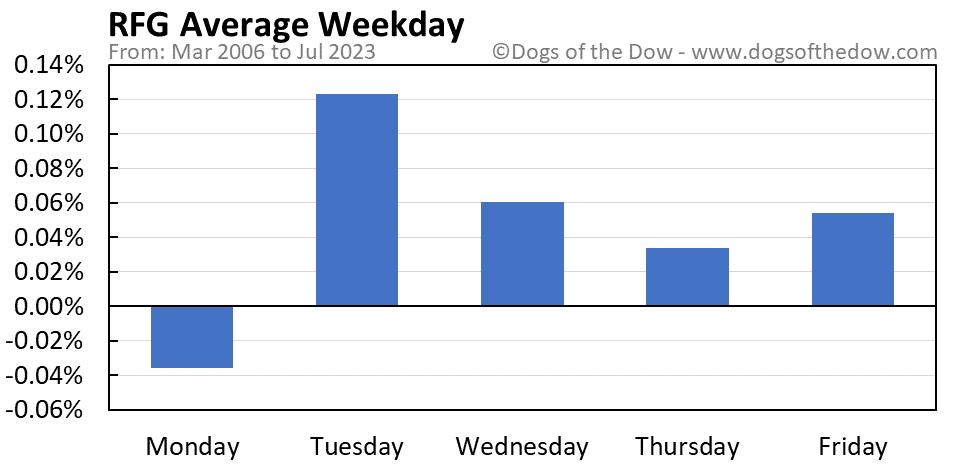 RFG average weekday chart