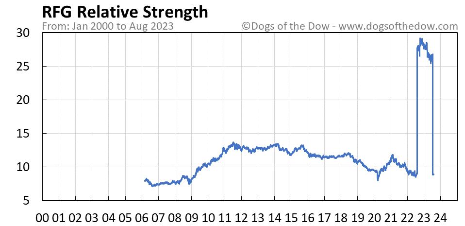RFG relative strength chart