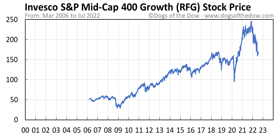 RFG stock price chart