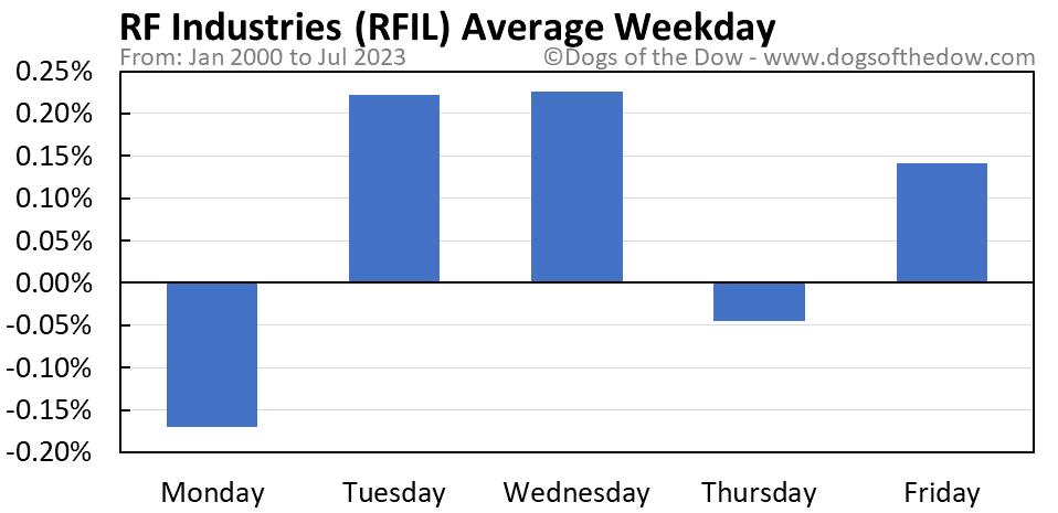 RFIL average weekday chart
