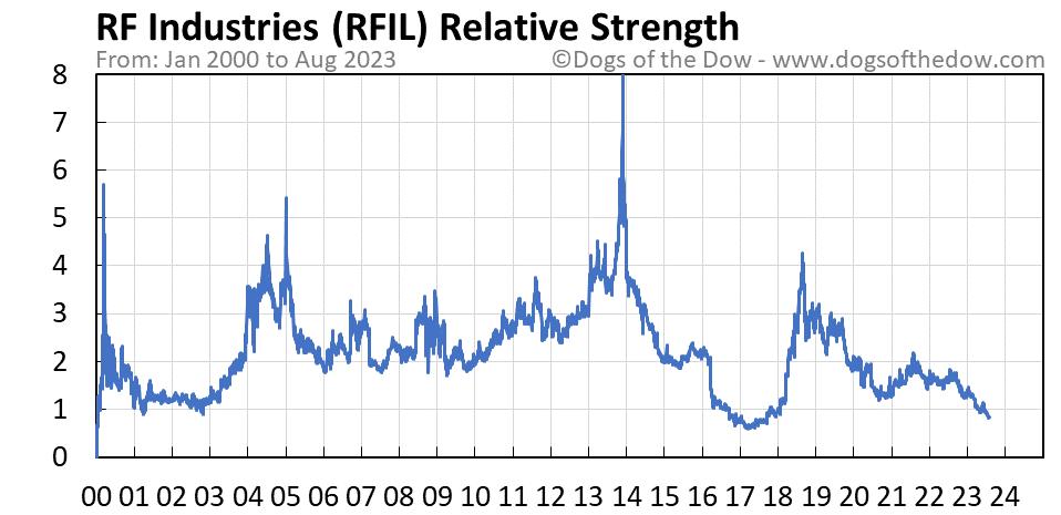 RFIL relative strength chart
