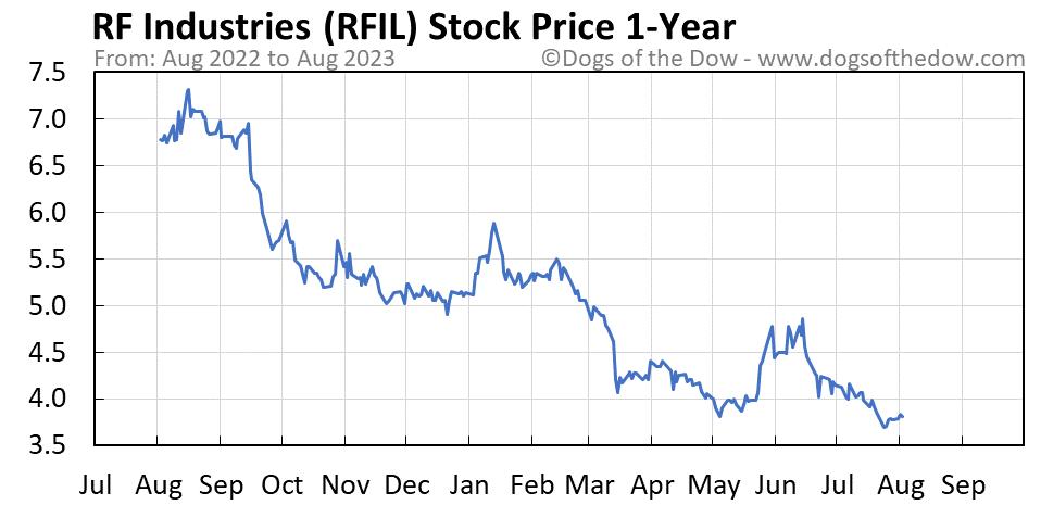 RFIL 1-year stock price chart
