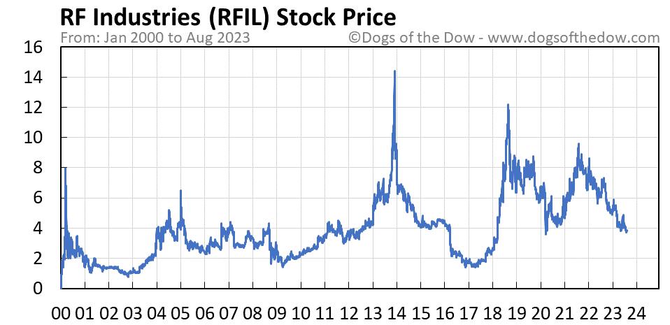 RFIL stock price chart