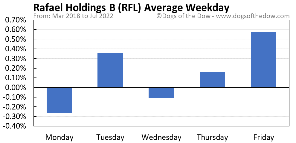 RFL average weekday chart