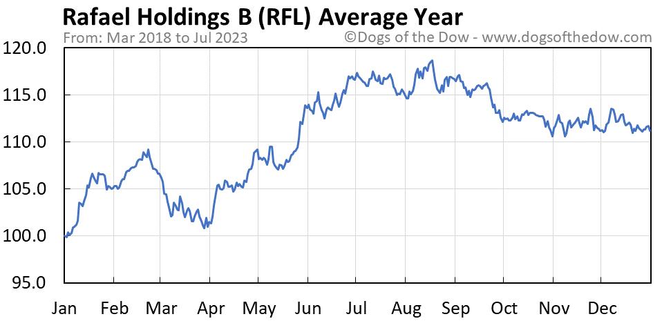RFL average year chart