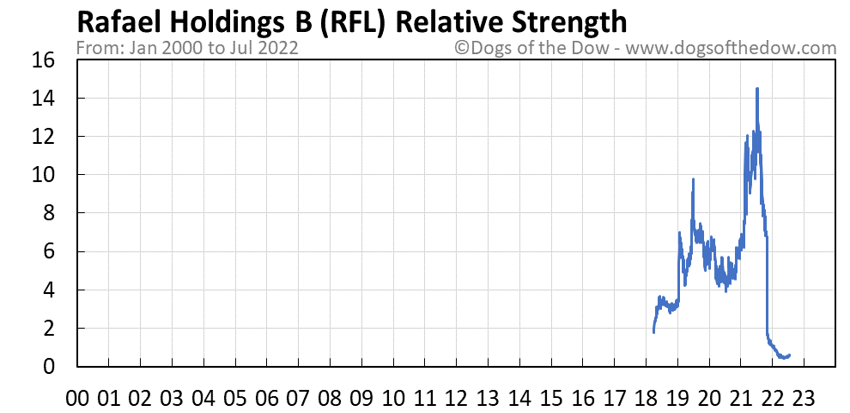 RFL relative strength chart