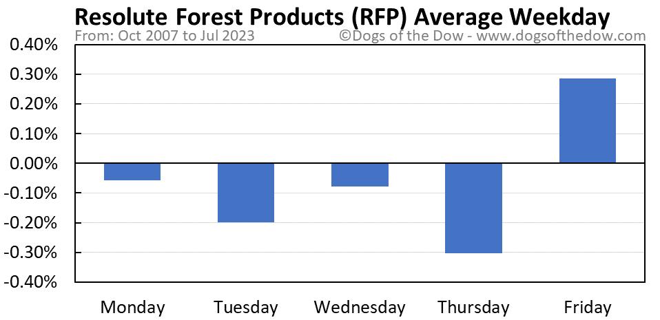 RFP average weekday chart