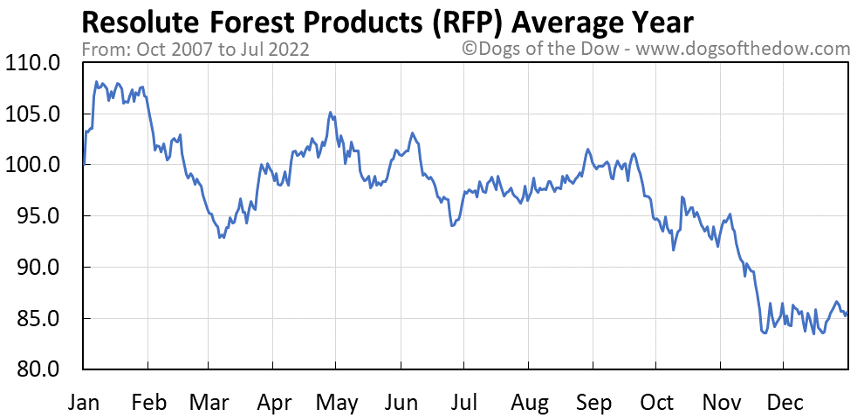 RFP average year chart
