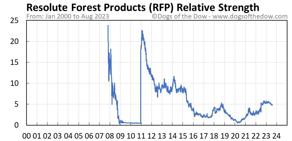 RFP relative strength chart