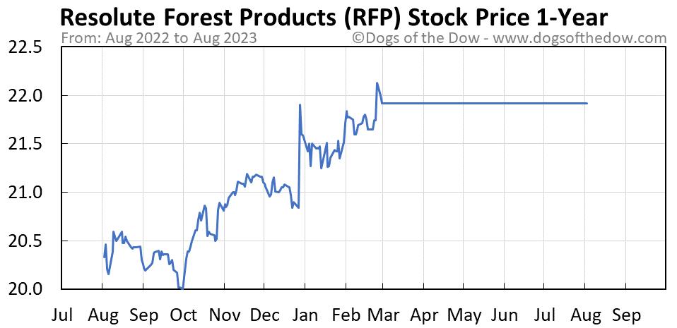 RFP 1-year stock price chart