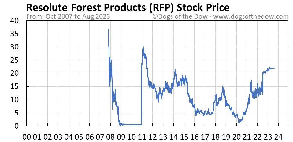 RFP stock price chart