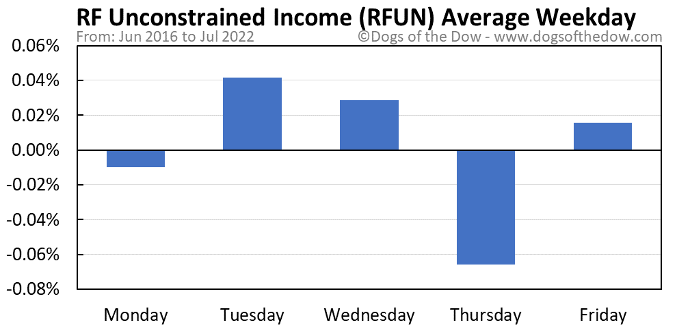 RFUN average weekday chart