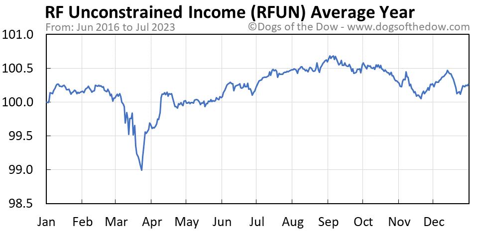 RFUN average year chart