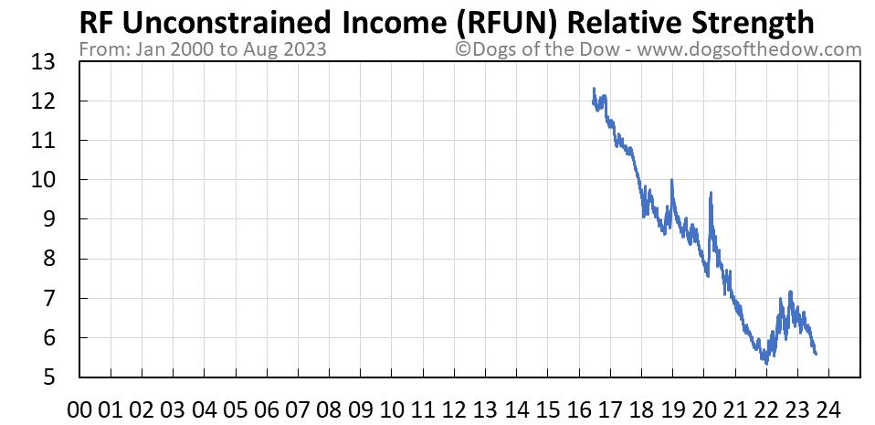 RFUN relative strength chart