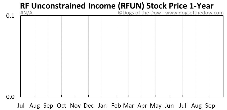 RFUN 1-year stock price chart