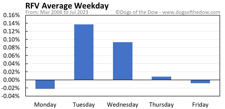 RFV average weekday chart