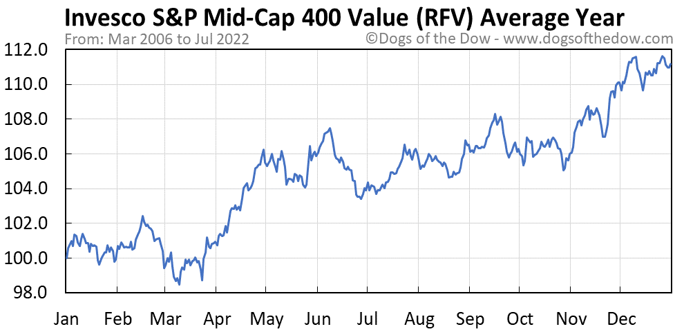 RFV average year chart