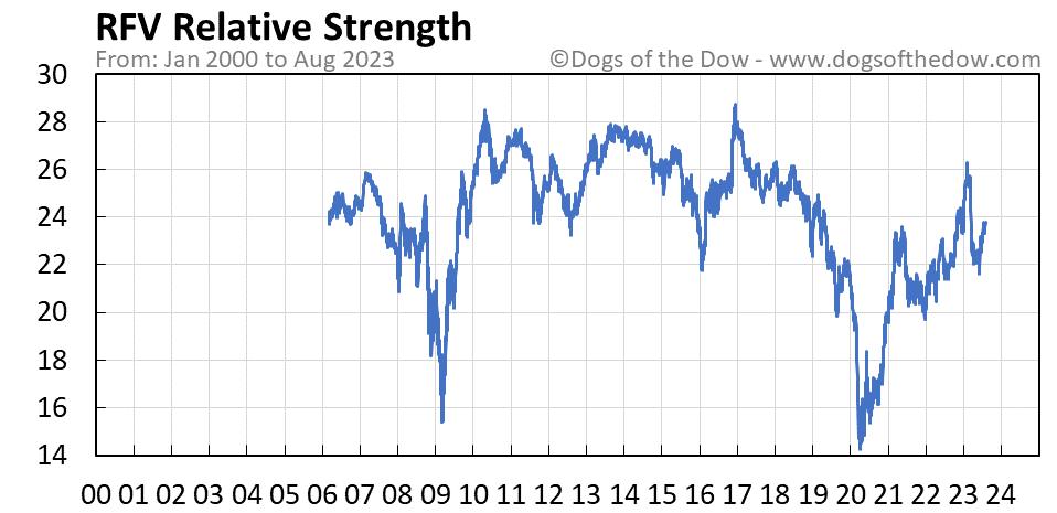 RFV relative strength chart