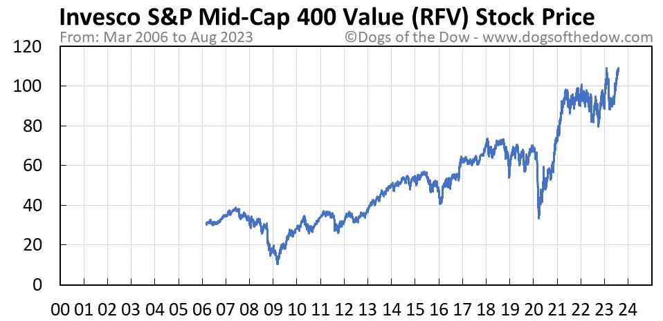 RFV stock price chart