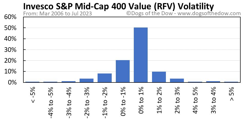 RFV volatility chart