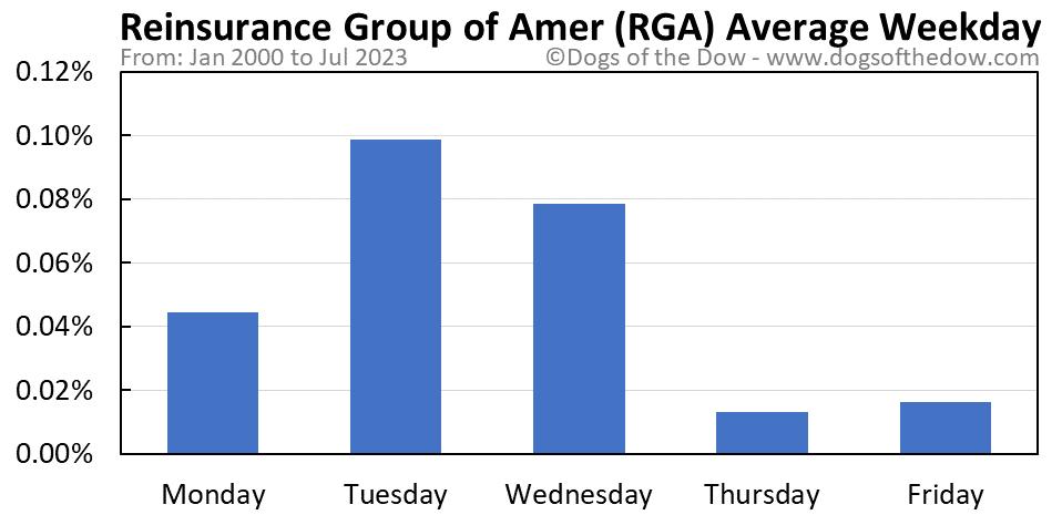 RGA average weekday chart